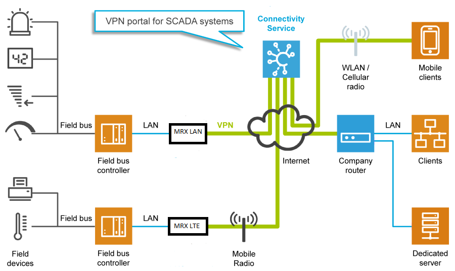 Industrial IoT, IoT, Industrial Cloud, Cloud, Router, Networking