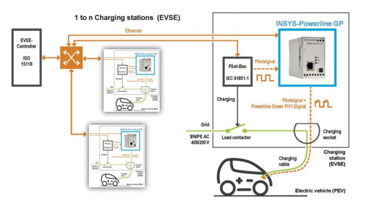 Ev charging stations wiring diagram wiring diagrams electric car charging car charging electric car iso 15118 ae wiring diagram sh asfbconference2016 Image collections